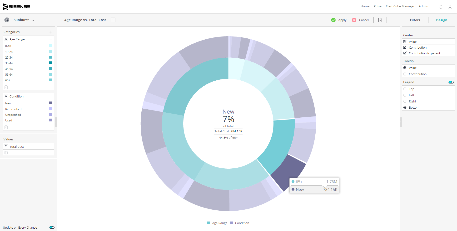 Sunburst widget sisense documentation whereas a pie chart combines one field and one numeric value the sunburst widget can display multiple rings one for each field each ring in the sunburst nvjuhfo Image collections