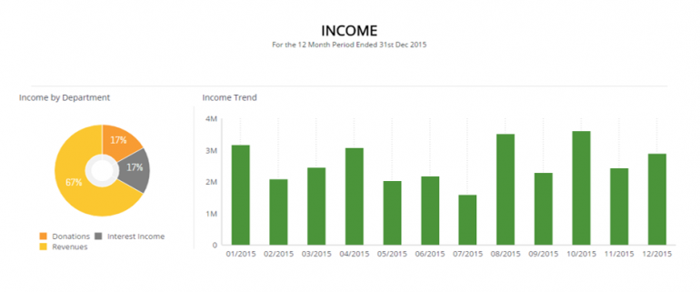 Income - Profit and loss Report