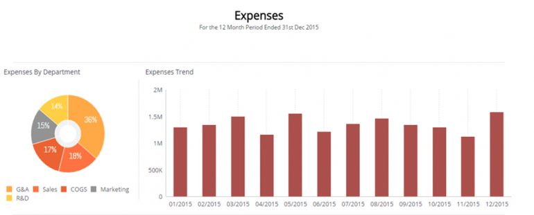 Expenses - Profit and loss Report