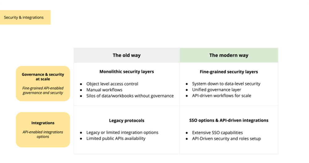 Security for embedded analytics - the old way and the modern way