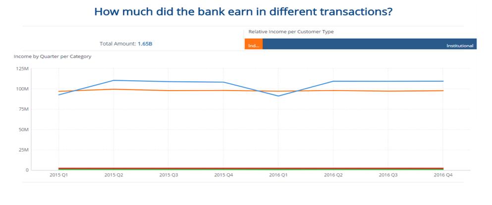 revenue per customer financial kpis examples sisense