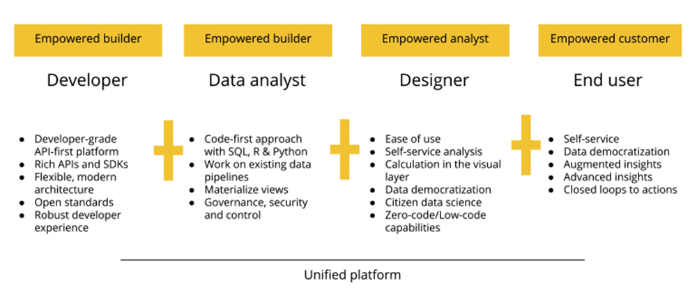 Keys to successful embedded analytics