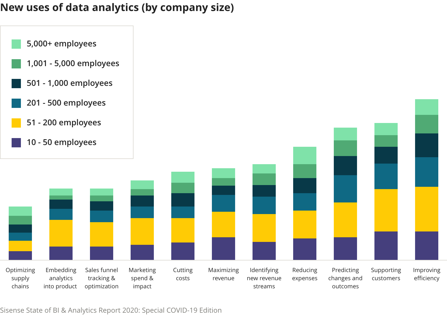 New data use cases by company size