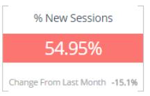 new visitors KPI