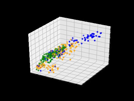 3D scatter plots