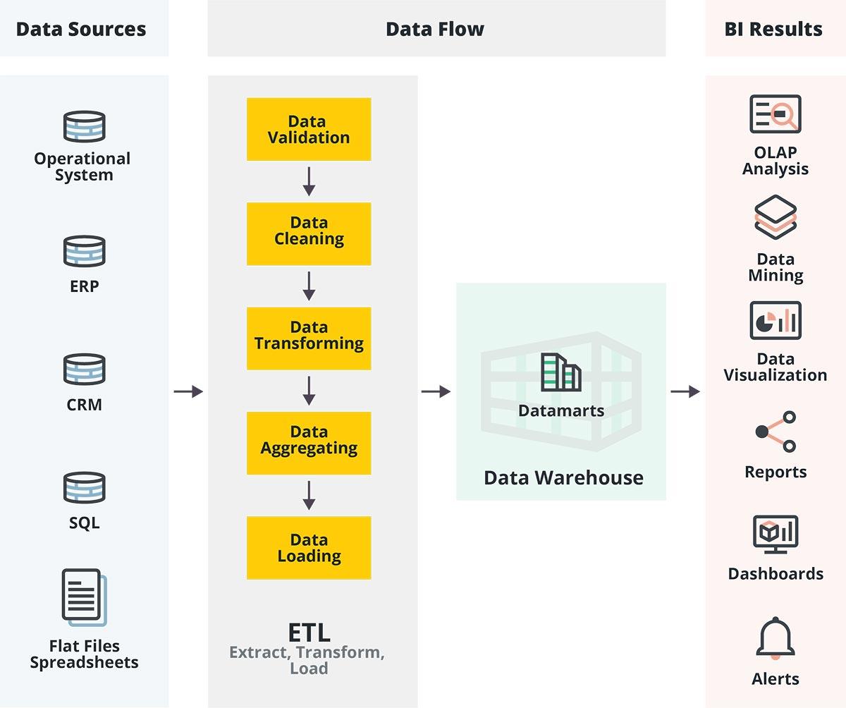 Sisense data analysis tools