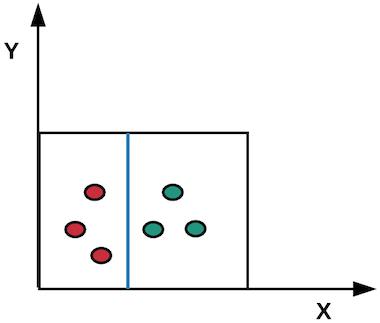 Example boundary