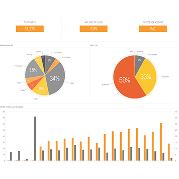 Six questions you need to ask before building a dashboard for Questions to ask a builder