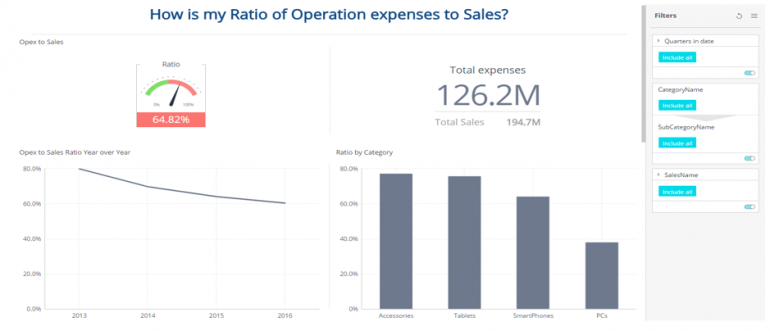 Opex to Sales Ratio