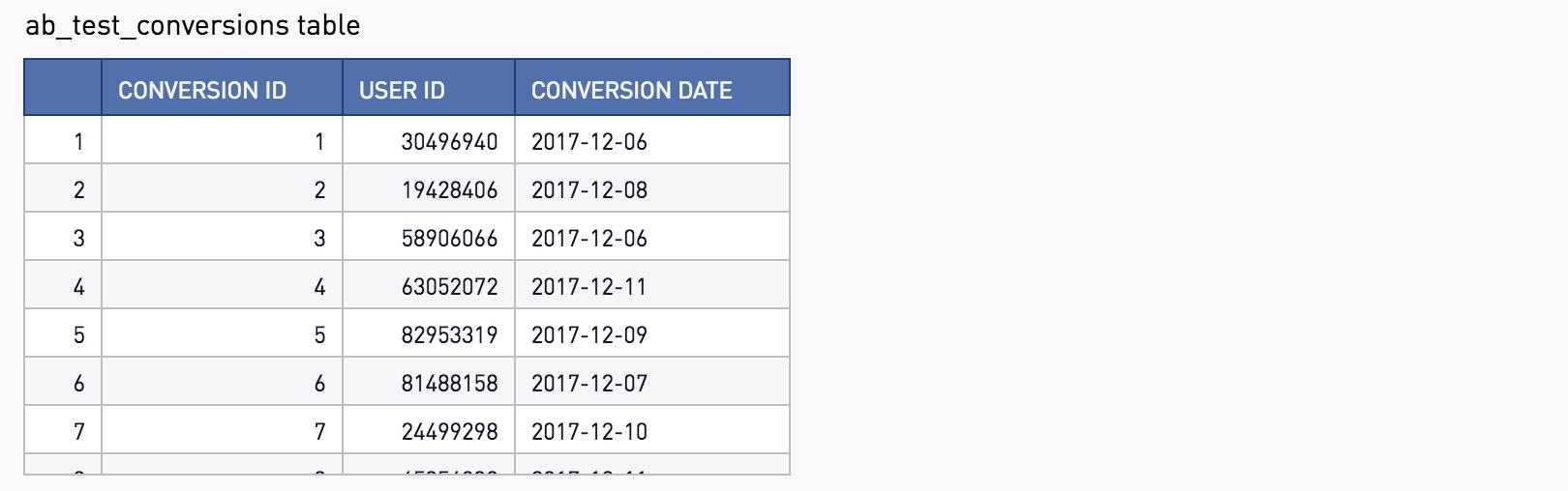 AB Test Conversions