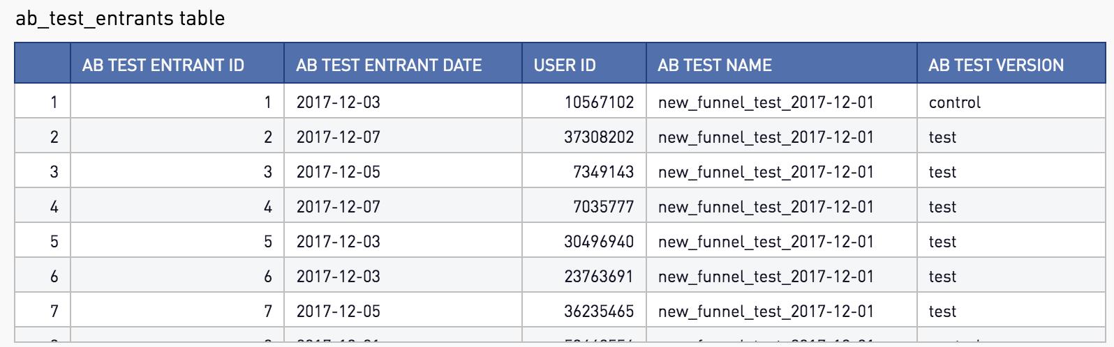 AB Test Entrants
