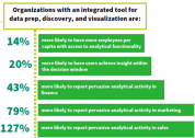 Infographic: The Impact of Using a Single-Stack BI Tool