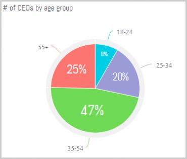 Average age of CEOs