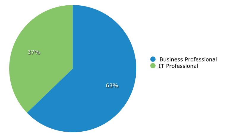 BI Buyers Business or IT