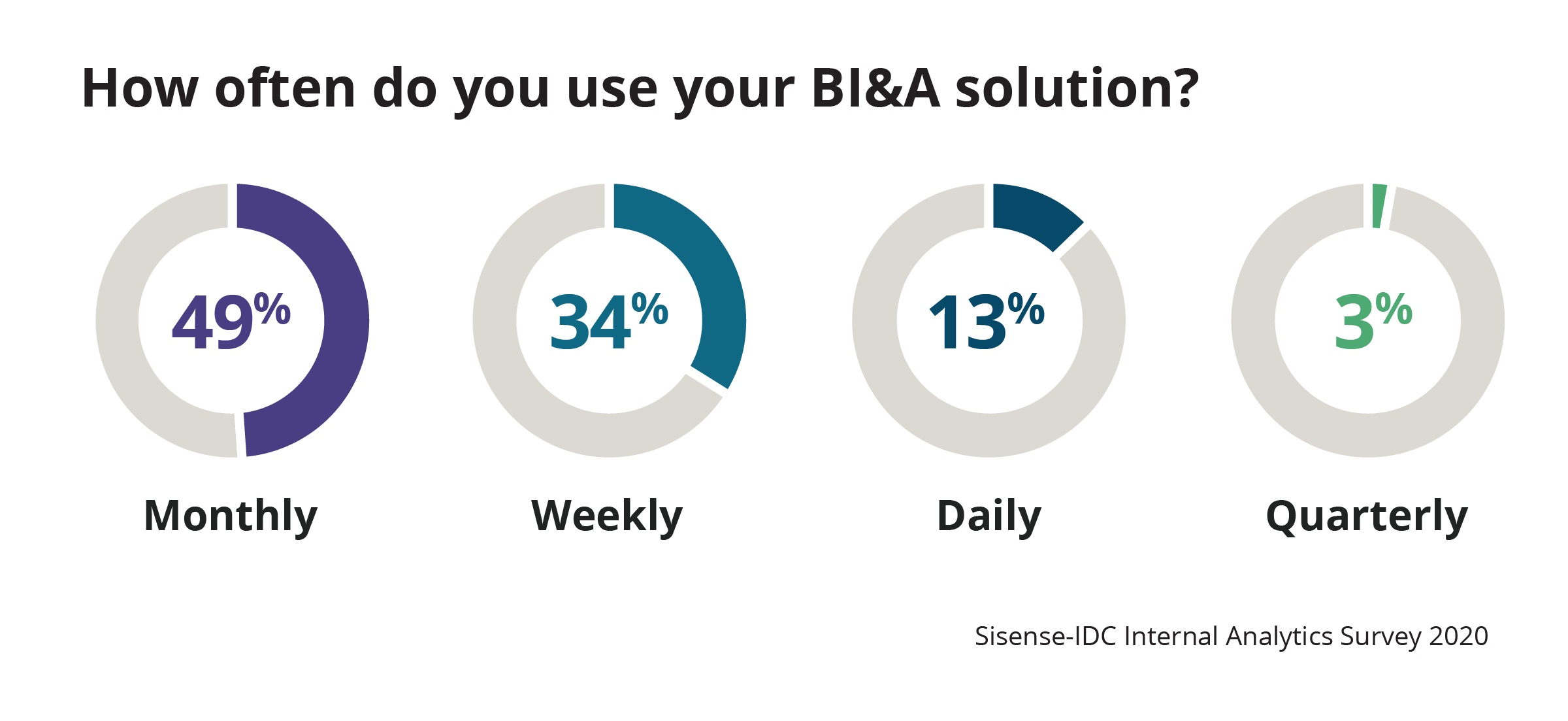 How often do you use your BI&A solution?