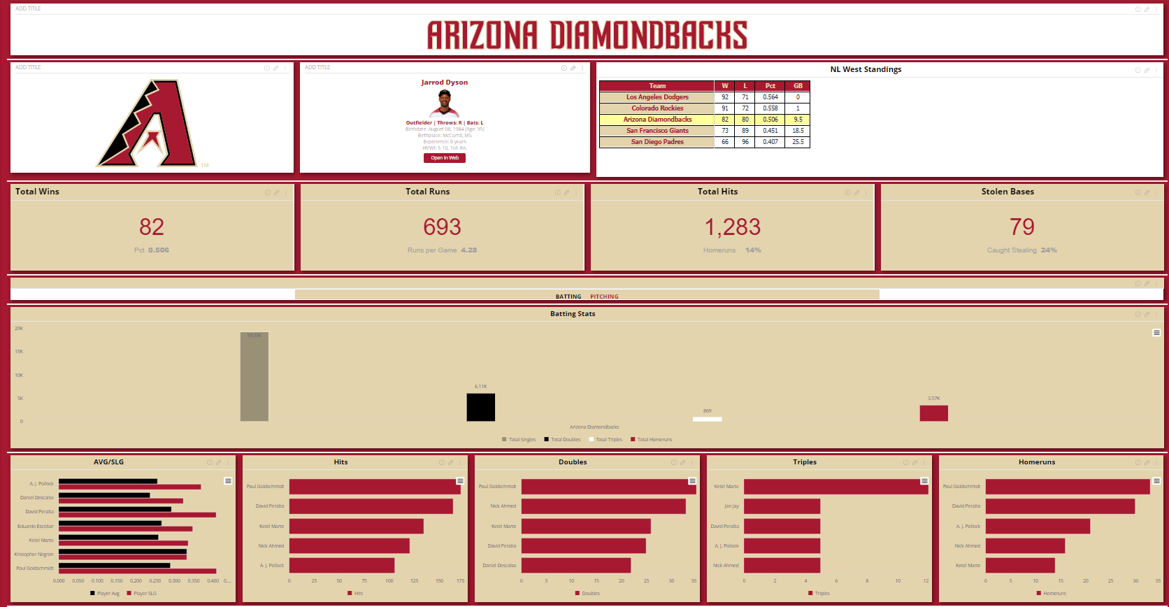 Baseball Performance Metrics Dashboard