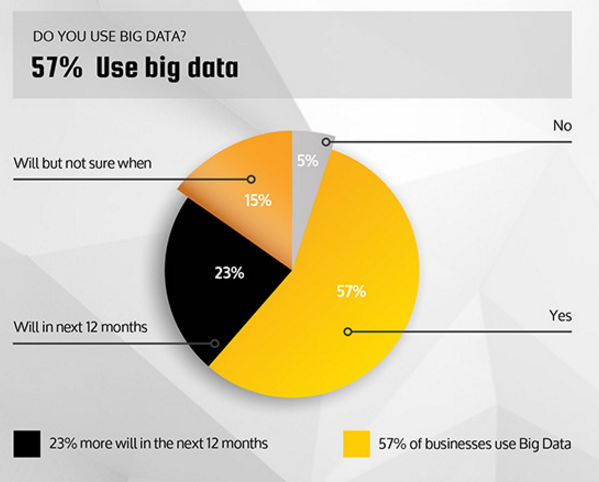 Big Data Usage Stats
