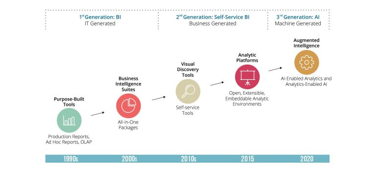 The Evolution of Business Intelligence - Wayne Eckerson