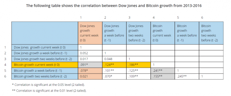 Bitcoin vs The Dow