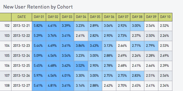 New User Retention by Cohort blue chart
