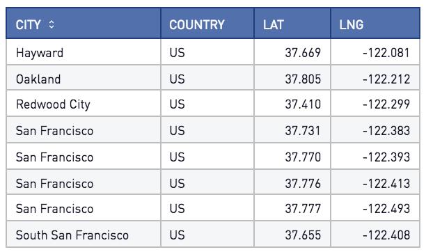California cities table