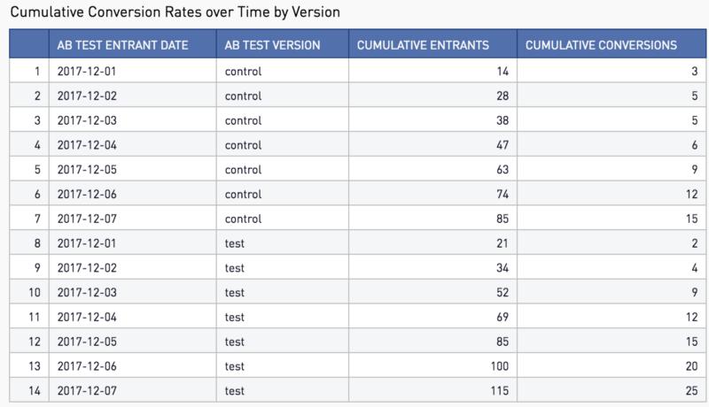 Cumulative Conversion Rates over Time