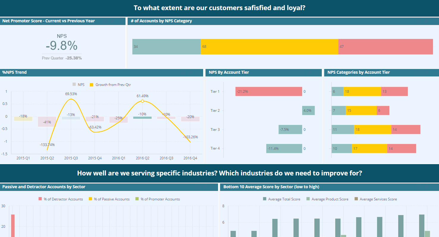 Nps indice de satisfaction