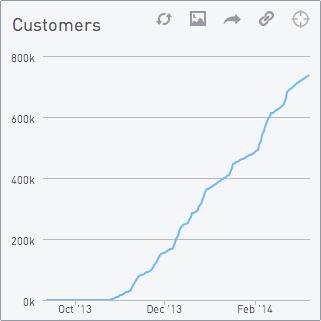 Customer chart blue line