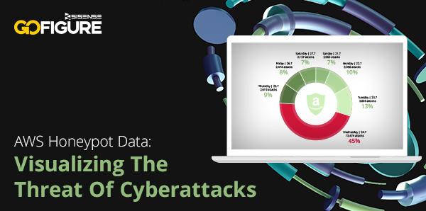GoFigure Original Analysis - AWS Honeypot Data: Visualizing the Threat of Cyberattacks