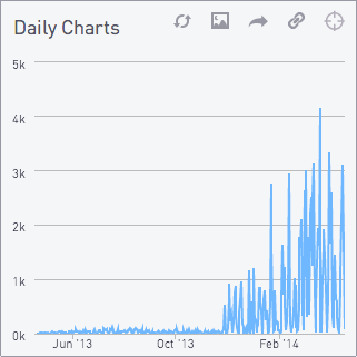 Daily charts 1