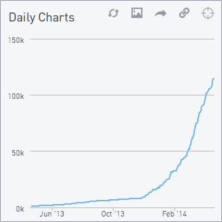 Daily charts 2