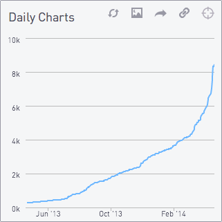 Daily charts 3