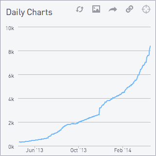Daily charts 4