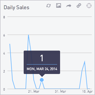 Daily sales chart 2