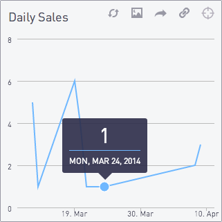 Daily sales chart