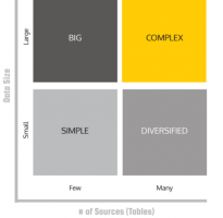 Know Your Data: Navigating The Data Complexity Matrix
