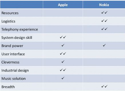 Differences Between Nokia and Apple