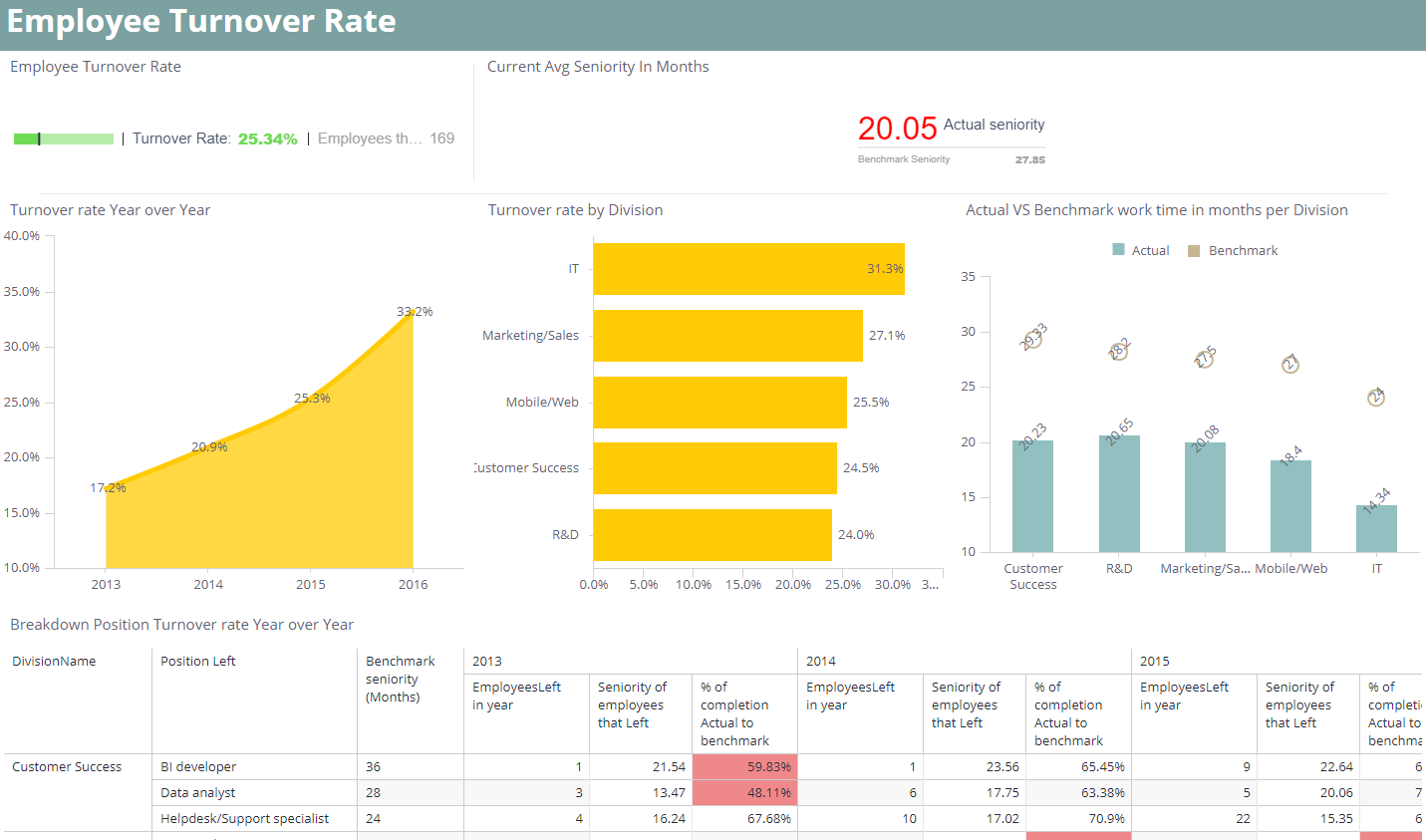 HR Dashboard Example