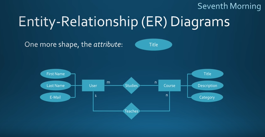 Relationship Diagram | What Is An Entity Relationship Diagram When Should You Use One