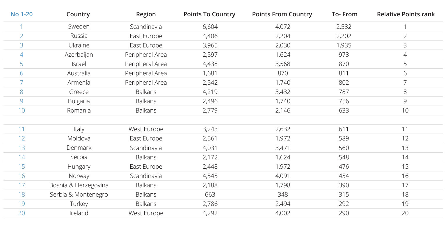Eurovision Contests: Relative Point Ranks