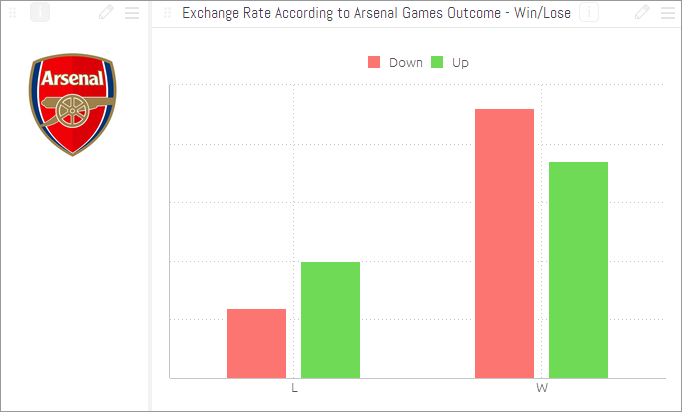Exchange-rate-according-to-outcomes-of-arsenal-football-games