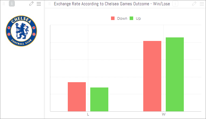 Exchange rate according to outcomes of chelsea football games