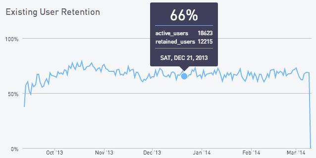 Existing user retention