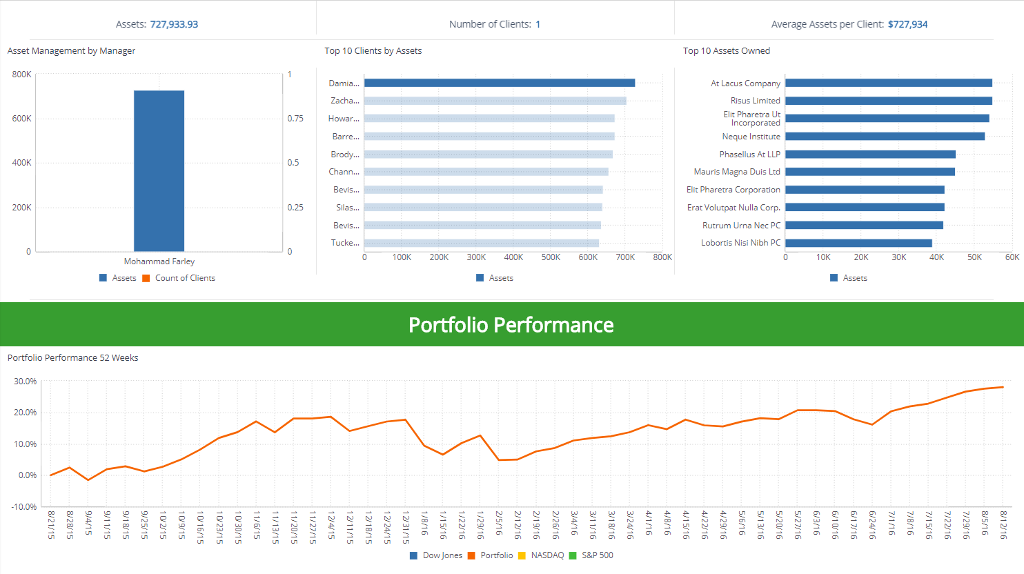 Investment Portfolio- Financial Dashboard