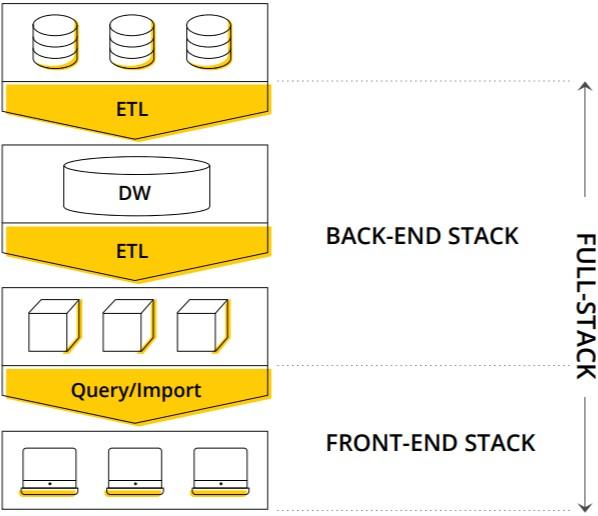 Full Stack Chart