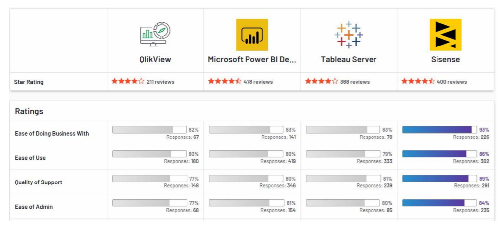 G2 Crowd Top BI Vendors 2020 Oveview
