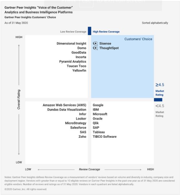 Gartner Peer Insights Feb 2021 featuring Sisense as a leader for Customer's Choice
