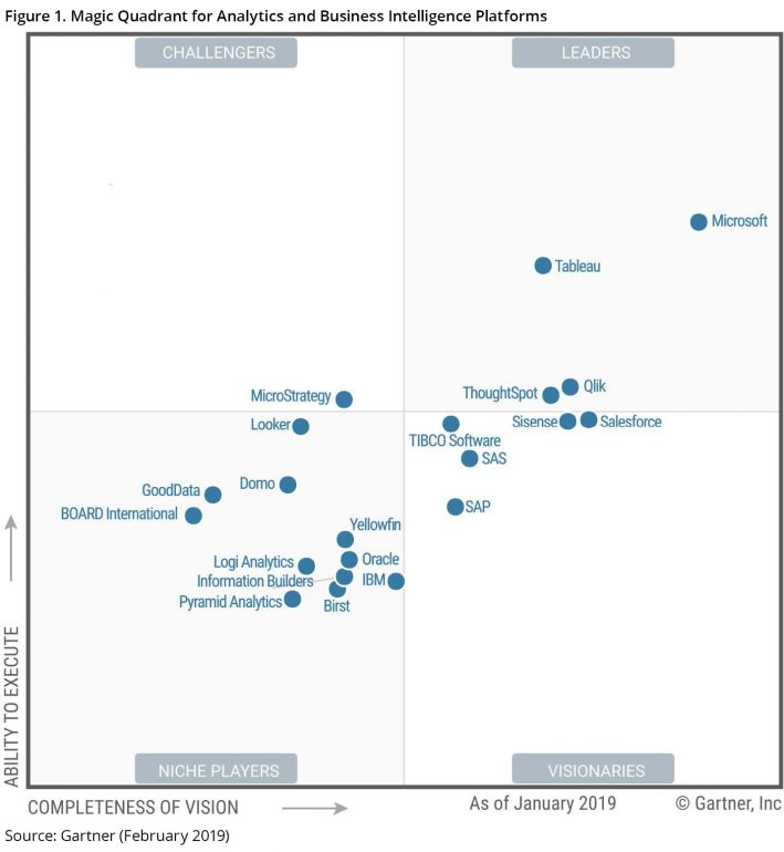 Gartner Magic Quadrant for Analytics and BI 2019