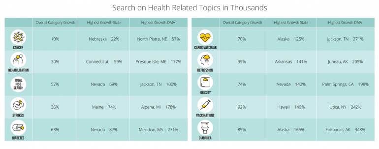 Health Search
