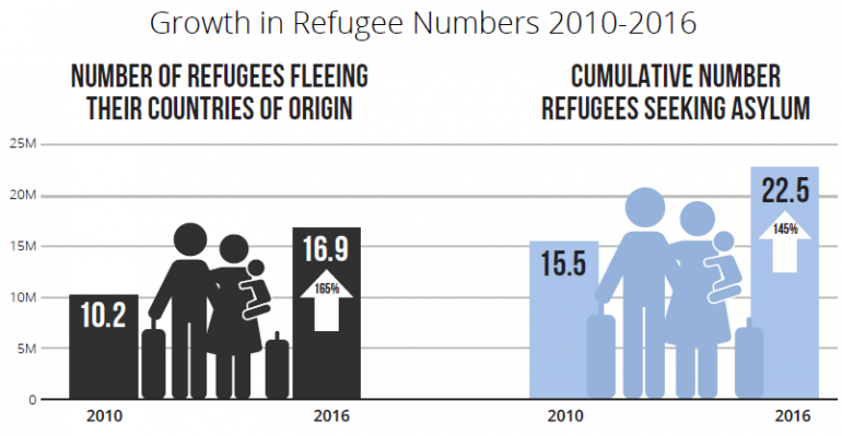Refugee Data
